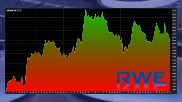 Analyser to go: Nach Höhenflug RWE heruntergestuft