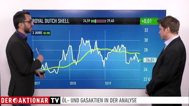 Jahresrückblick und Ausblick: Öl, Royal Dutch Shell, BP, Total, Gazprom