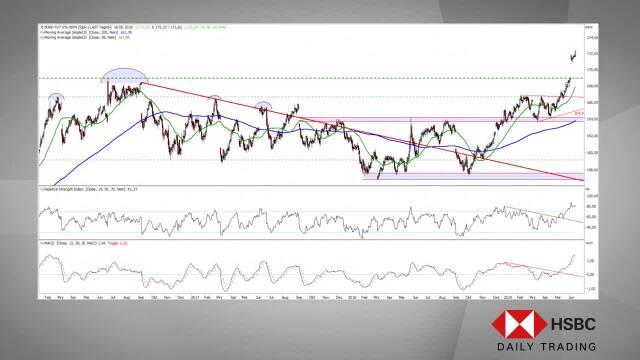 Höhenrausch und Sinkflug! - HSBC Daily Trading TV vom 18.06.2019
