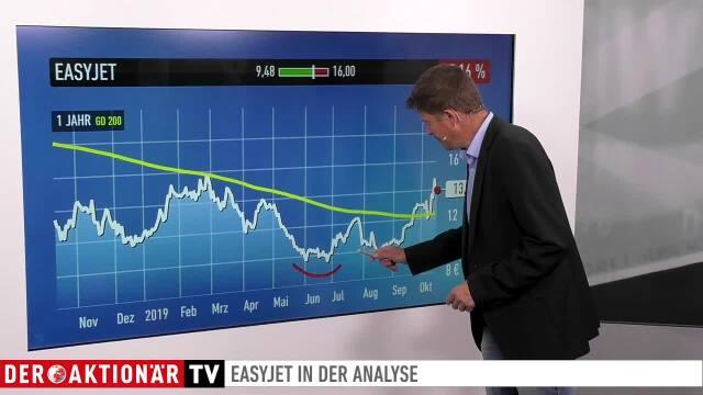 Trading-Tipp: EasyJet - Chartbild deutlich aufgehellt