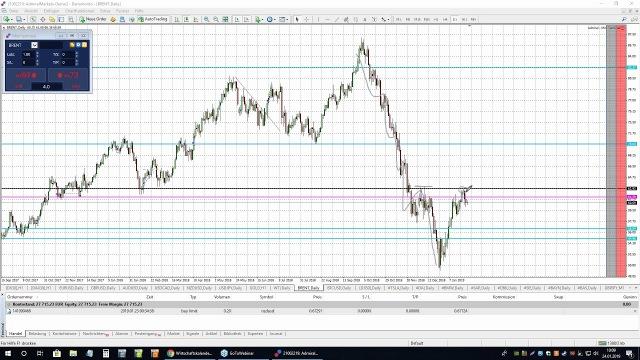 Punkt 10 - Am Puls der Märkte: DAX, GBPNZD, Dow, Brent - 24.01.2019
