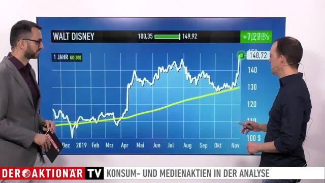 Andreas Deutsch: Walt Disney, Netflix, Amazon, Axon Enterprise, Adidas, ProSiebenSat.1