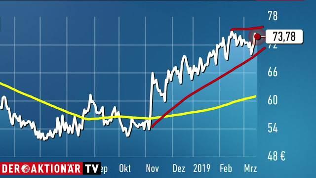 Trading-Tipp: Vestas - Ausbruch steht unmittelbar bevor