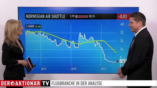 Norwegian Air Shuttle, Deutsche Lufthansa, TUI, Boeing, Airbus - Flugbranche im Küfner-Check