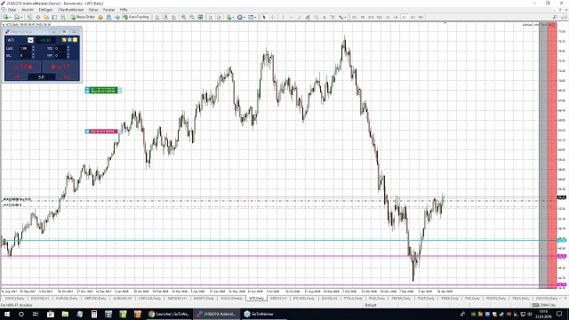 Punkt 10 - Am Puls der Märkte: DAX, Gold, Dow Jones - 31.01.2019