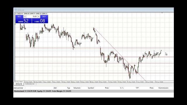 Dax-Signal: Warum wir erneut einen Short-Trade sehen