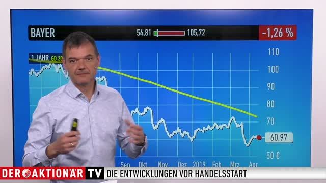 Marktüberblick: Dow Jones, DAX, Softbank, Alibaba, Tesla, Bayer, Airbus, ProSiebenSat.1, Software AG