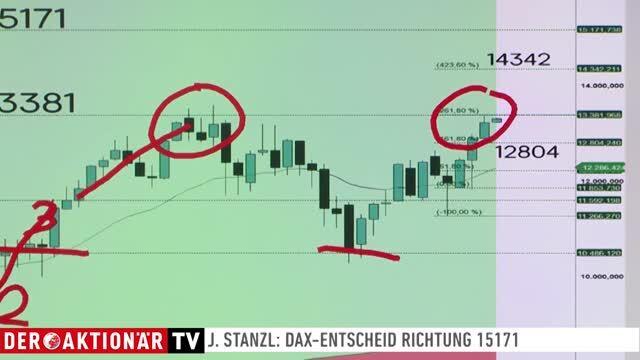 Jochen Stanzl: Entscheidung Ende des Monats: DAX Richtung 15000?