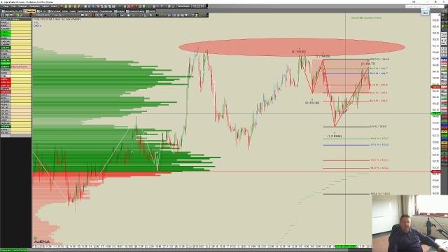 Märkte am Mittwoch – Der DowHow Blick präsentiert von @WHSelfinvest