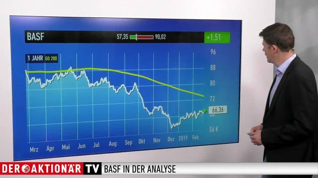 Trading-Tipp: BASF - Ausblick und Dividende überzeugen Anleger